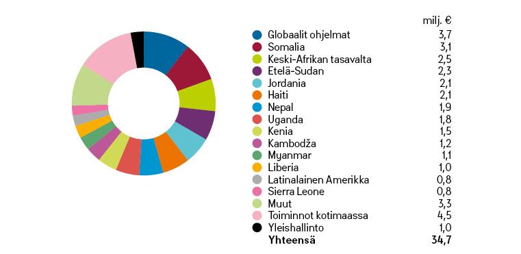 Kirkon Ulkomaanavun toimintamenot 2016-graafi