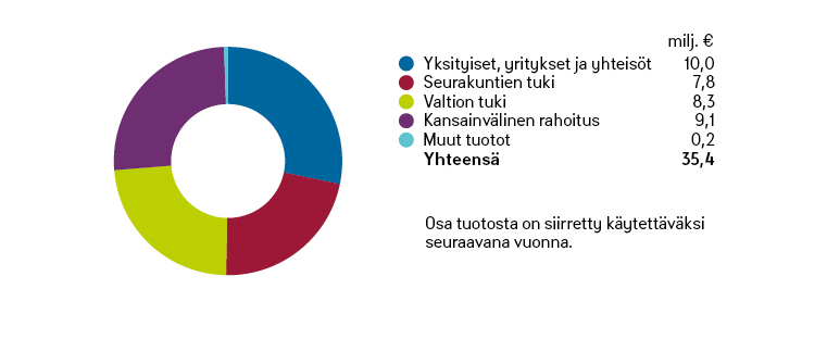 Kirkon Ulkomaanavun varainhankinnan tuotot 2016 -graafi