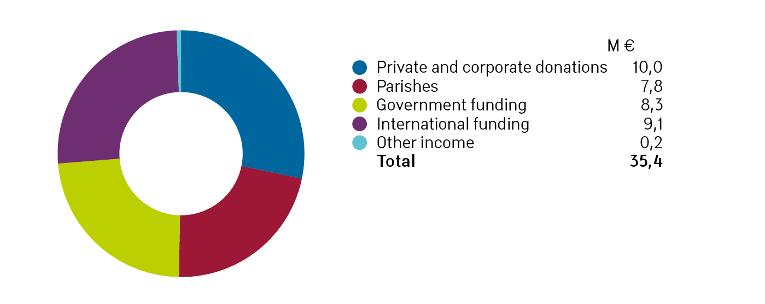 Finn Chúrch Aid's fundraising income 2016 diagram