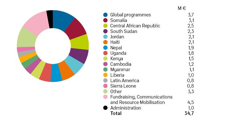 Finn Church Aid expenditure diagram