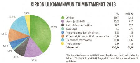 Kirkon Ulkomaanavun toimintamenot alueittain vuonna 2013.
