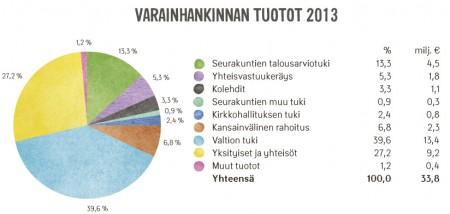 Kirkon Ulkomaanavun varainhankinnan tuotot vuonna 2013.