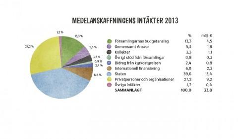 Medelanskaffningens intäkter 2013.