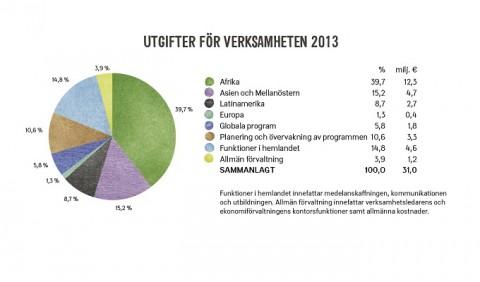 Kyrkans Utlandshjälps  utgiften för verksamheten 2013.