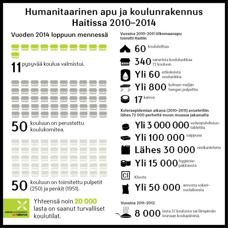 Infograafi Kirkon Ulkomaanavun humanitaarinen apu ja koulunrakennus Haitissa 2010-2014