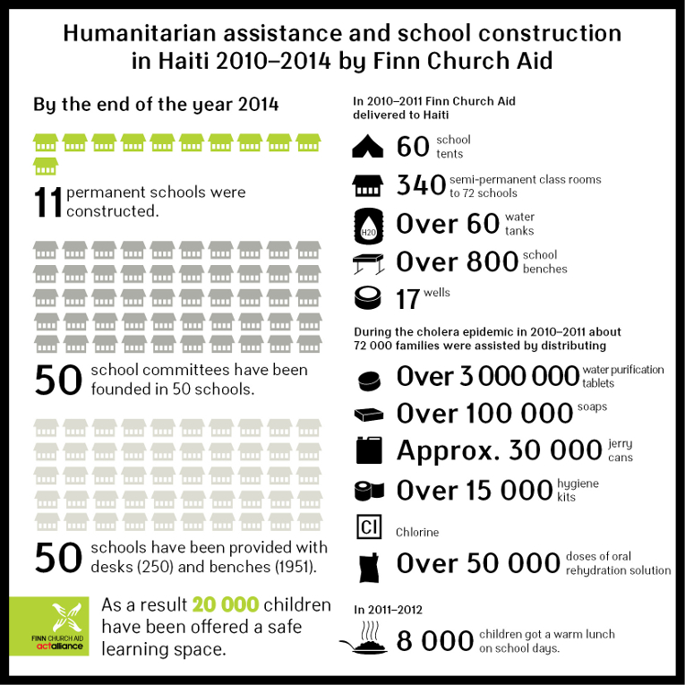 Infographic: Finn Church Aid Humanitarian assistance and school reconstruction in Haiti 2010-2014