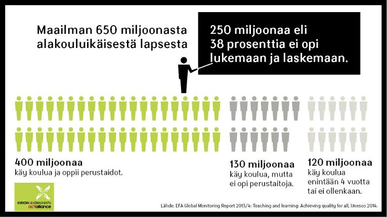 Infograafi Maailman 650 alakouluikäisestä lapsesta 250 miljoonaa ei opi lukemaan ja laskemaan.