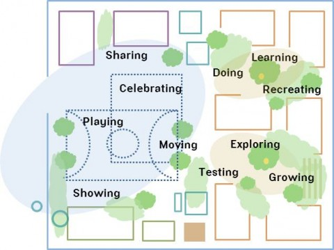 A redesigned learning environment is flexible.