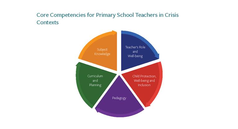 Koulutusmateriaalin keskiössä on opettajan työn avainkompetenssit.