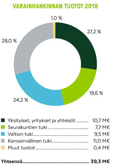 Kirkon Ulkomaanavun varainhankinnan tuotot vuonna 2018.