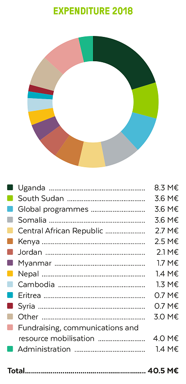 FCA used 35.1. million euros in international aid operations in 2018.