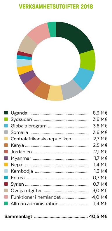 År 2018 använde vi sammanlag 40,5 miljoner euro till biståndsarbetet och annan verksamhet.