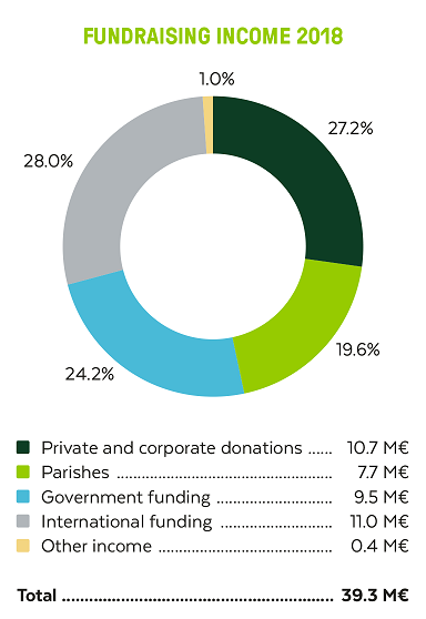In 2018; FCA's total fundraising amounted to 39.3 million euros.
