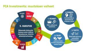FCA Investmentsin muutoksen vaiheet: 1. välineet 2. toiminta 3. tuotto 4. tulos ja 5. vaikutus.