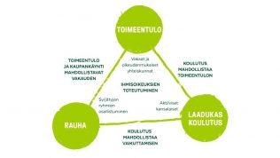 Kolmiokaavio ihmisoikeuksien toteutumisesta, jonka kulmia ovat toimeentulo, laadukas koulutus ja rauha.