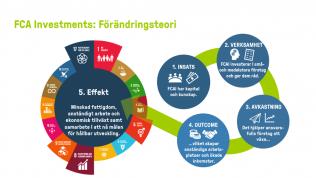 FCA investments Förändringsteori: 1. insats 2. verksamhet 3. avkastning 4. outcome 5. effekt.