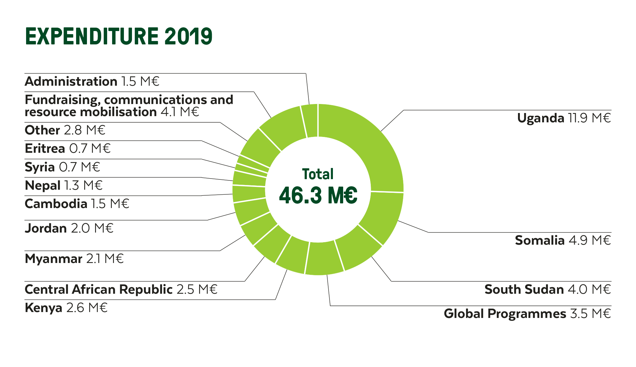 Graphic of Finn Church Aid's expenditure in 2019