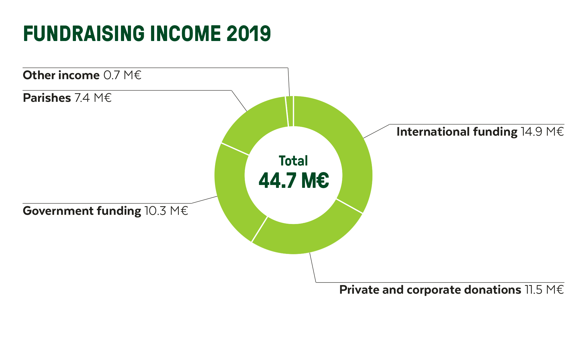 Graphic of Finn Church Aid's fundraising income in 2019
