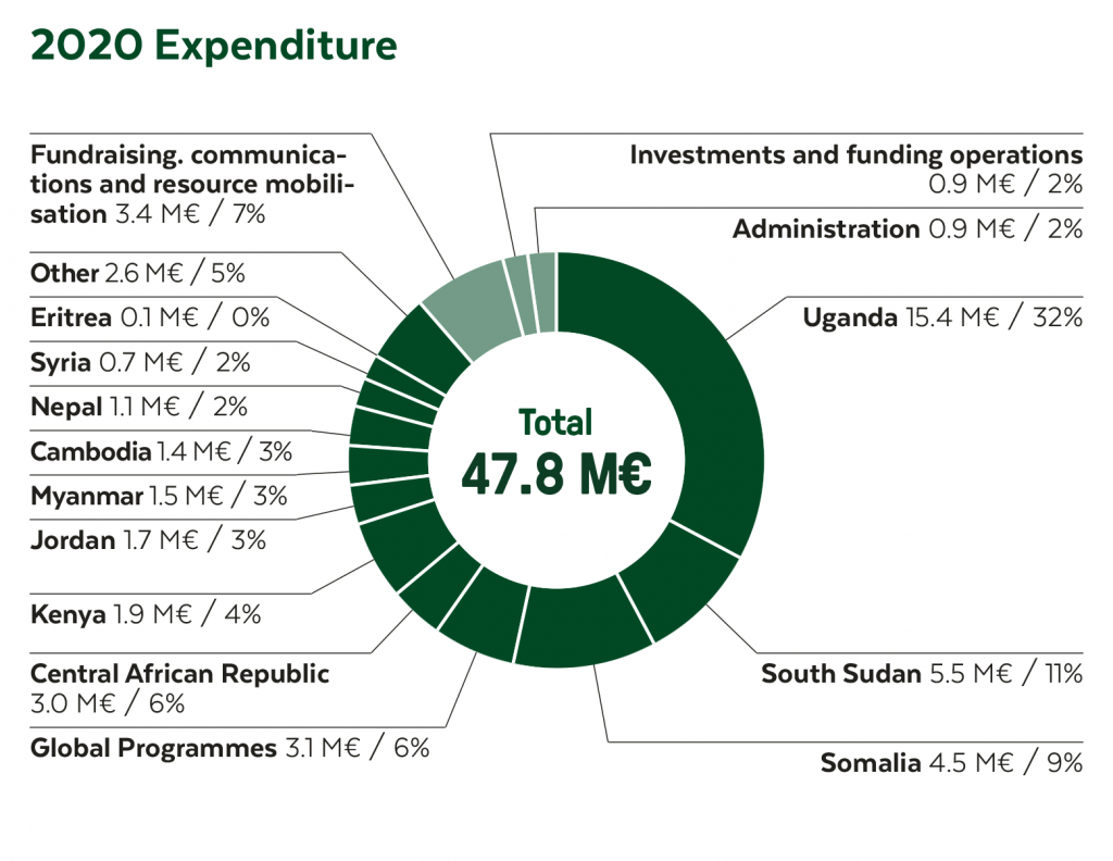Expenditure 2020. Fundraising, communications and resource mobilisation 3,4 M€, 7 %. Other 2,6 M€, 5 %. Eritrea 0,1 M€, 0 %. Syria 0,7 M€, 2 %. Nepal 1,1 M€, 2 %. Cambodia 1,4 M€, 3 %. Myanmar 1,5 M€, 3 %. Jordan 1,7 M€, 3 %. Kenya 1,9 M€, 4 %. Central African Republic 3,0 M€, 6 %. Global programmes 3,1 M€, 6 %. Somalia 4,5 M€, 9 %. South Sudan 5,5 M€, 11 %. Uganda 15,4 M€, 32 %. Administration 0,9 M€, 2 %. Investments and funding operations 0,9 M€, 2 %.