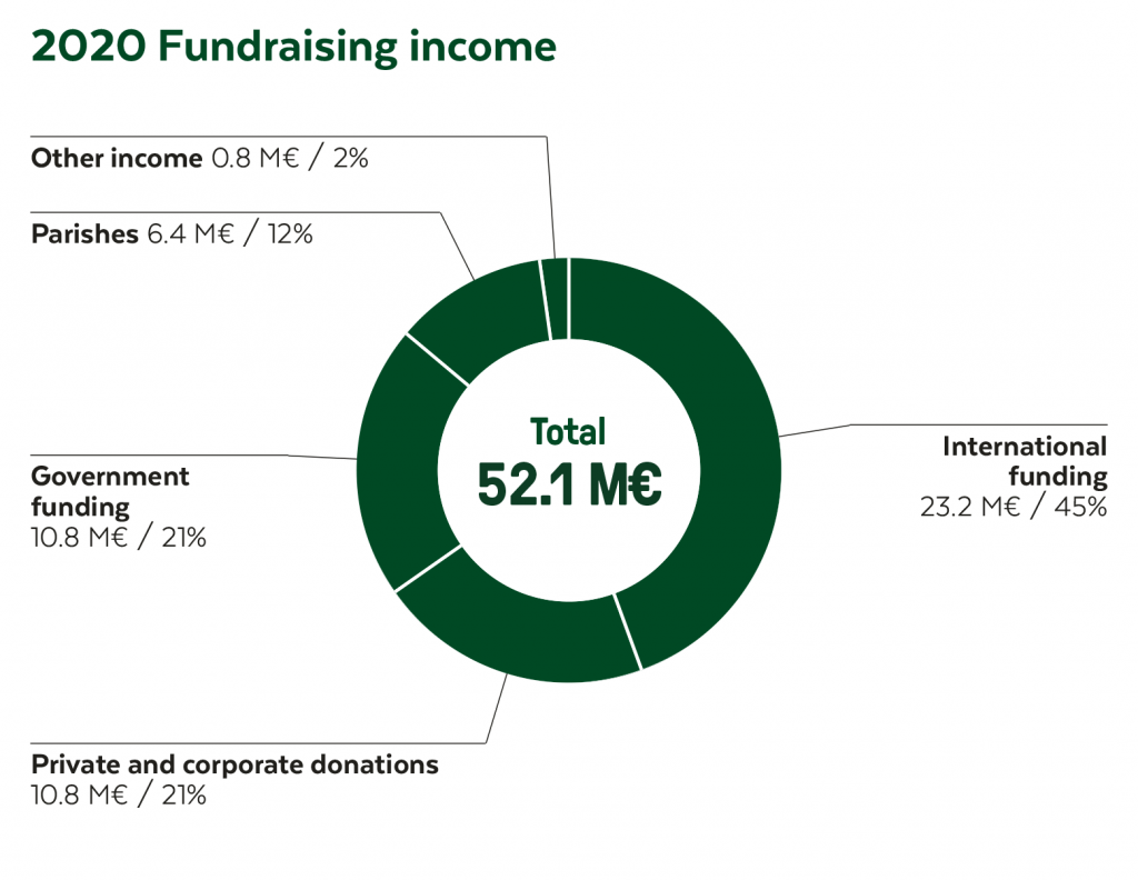 Fundraising income 2020 in total 52.1 million euros. International funding 23,2 M€ (45 %); Private and corporate donors 10,8 M€ (21 %); Government funding 10,8 M€ (21 %); Parishes 6,4 M€ (12 %); and Other income 0,8 M€ (2 %).